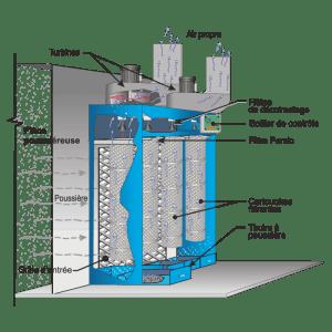 Système d'aspiration mural - Diagramme