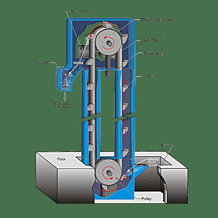 Bucket Elevator Diagram Ist Surface