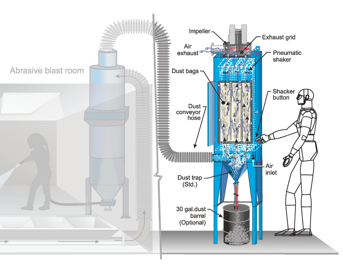 Cyclonic Media Separator - Pneumatic Media Recovery System - How It Works Diagram
