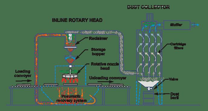 Inline Sandblast Cabinet With Rotary Head Nozzles Istblast