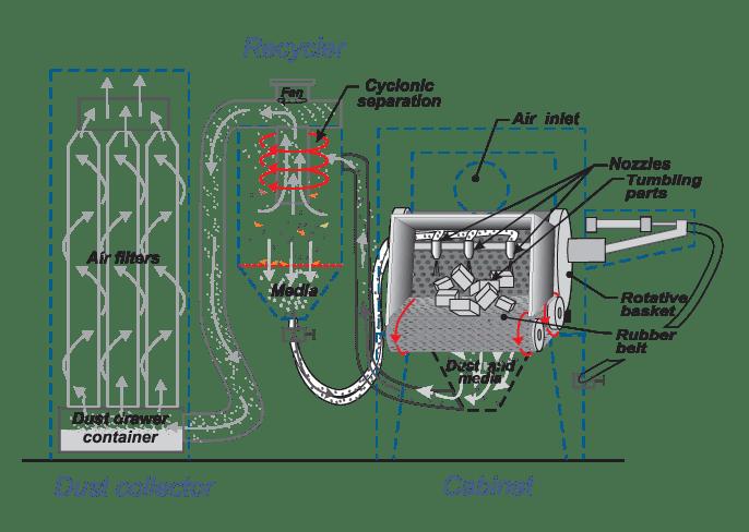 rubber belt blaster
