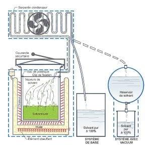 SR30-60 - Comment ça marche