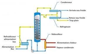 SRXC Colonne de distillation - Comment ça marche