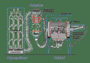 Sableuses a panier de culbutage - Diagramme - ISTblast