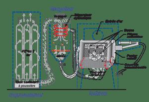 Sableuses à panier de culbutage caoutchouté - Diagramme