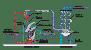 Systeme en ligneCCM