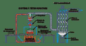 Tete-Rotative diagram-Fr