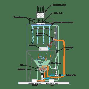 Sablage à l'eau - Diagramme