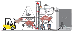 ABR Mechanical Loading Recovery System Diagram