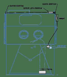 Door Security Option for Sandblasting Cabinet