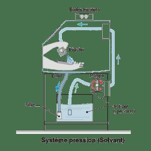 Cabinet de lavage Type Pression- solvant - Diagramme