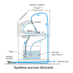 Cabinet de lavage Type Succion- solvant - Diagramme