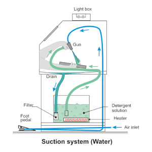 Suction-Type Aqueous-Based Washing Cabinet - Diagram