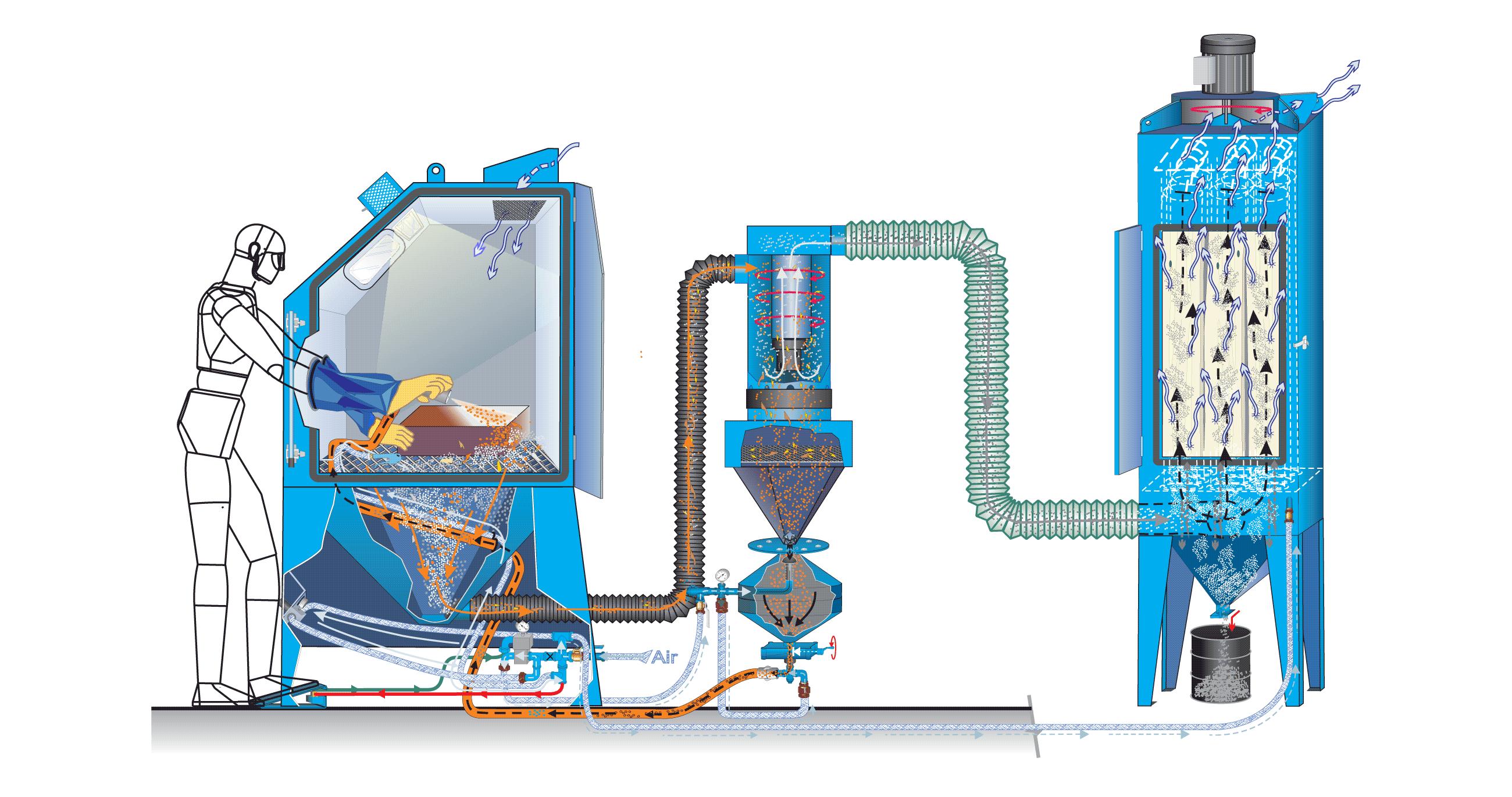 Cabinet de sablage de type pression