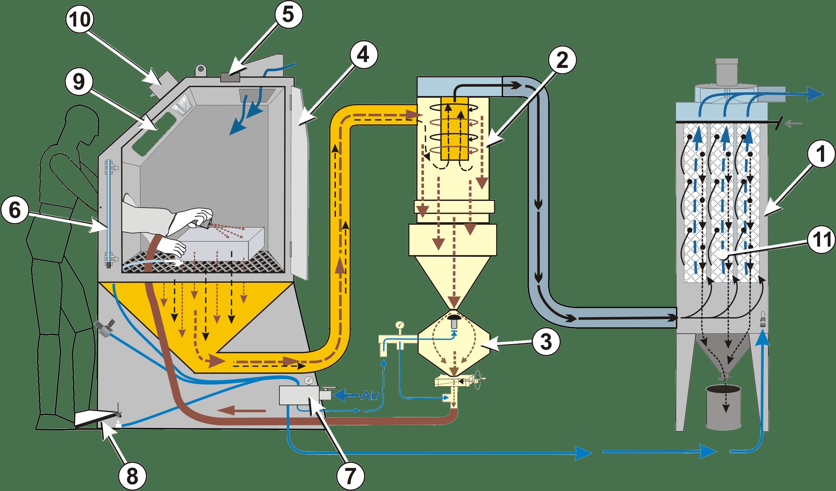 Principales composantes d'un cabinet de sablage