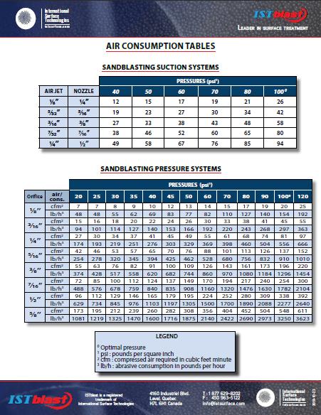 Succion & Pressure Nozzles Air Comsumption Tables - ISTblast