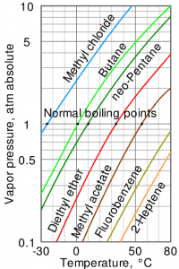 Normal Boiling Points Chart