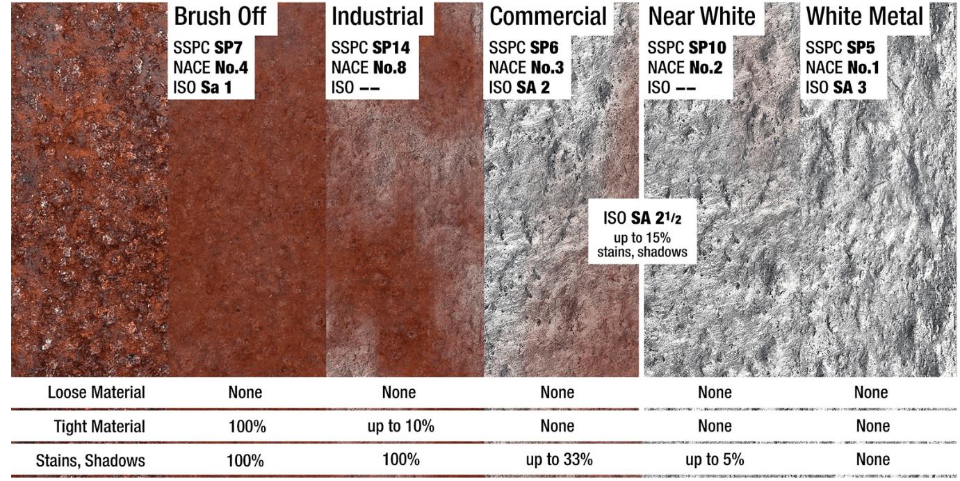 SSPC/NACE Charte de comparaison du métal