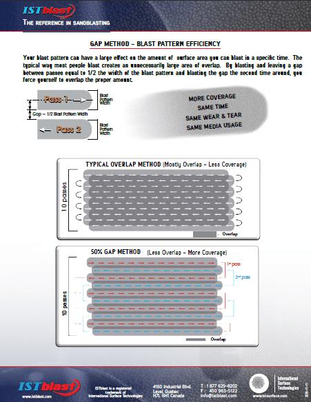 Sanblasting Pattern - The Gap Method - ISTblast