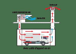 Station ouverte avec unité d'apport en air