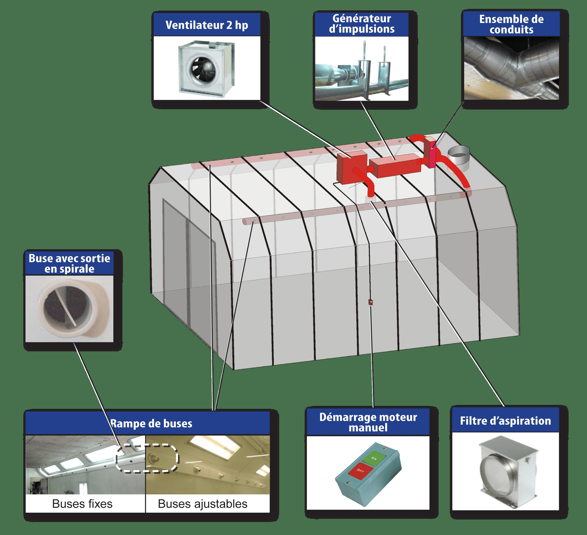Système de séchage pour peinture à base d'eau - Schéma explicatif