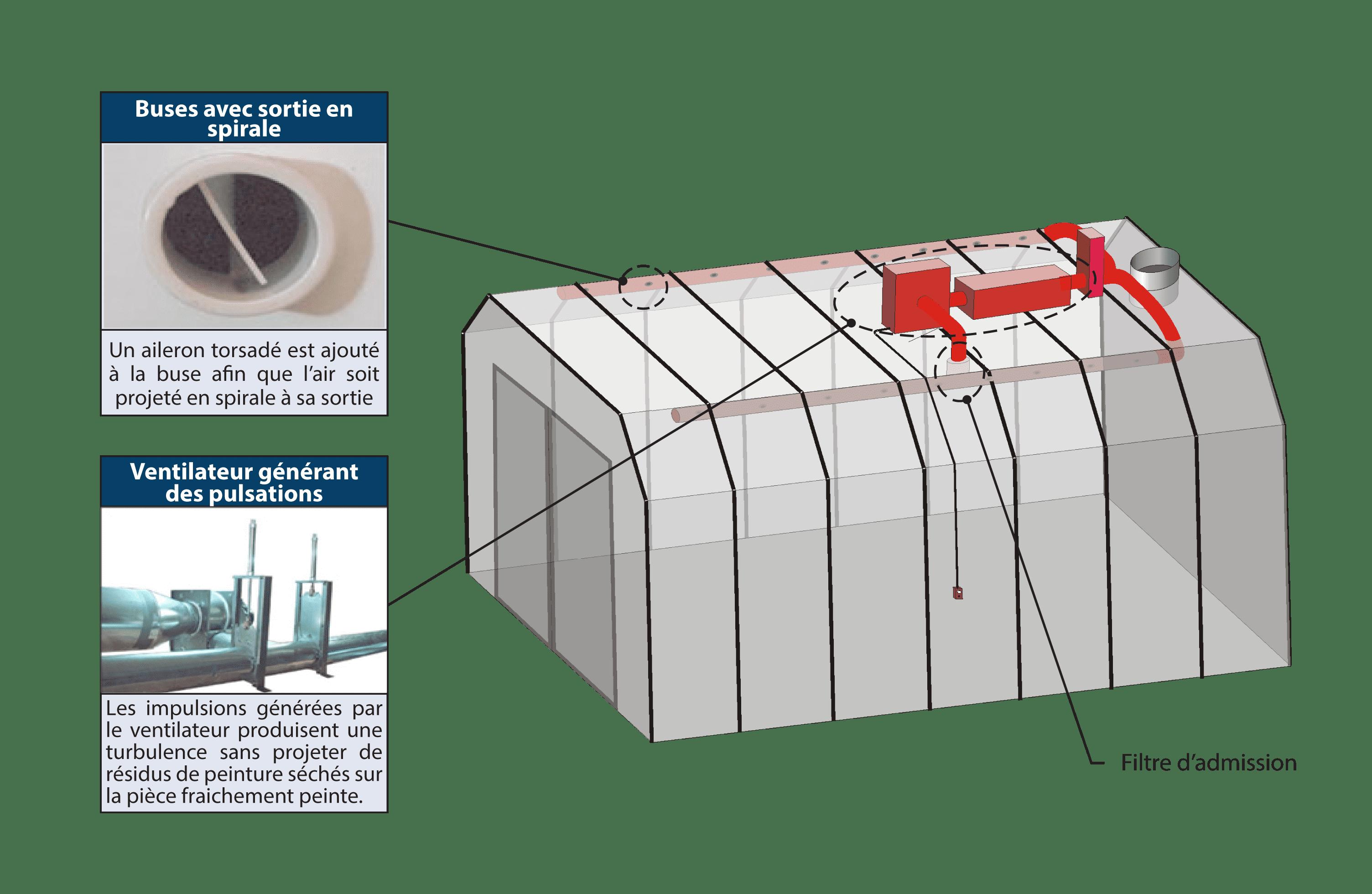 Système de séchage pour peinture à base d'eau