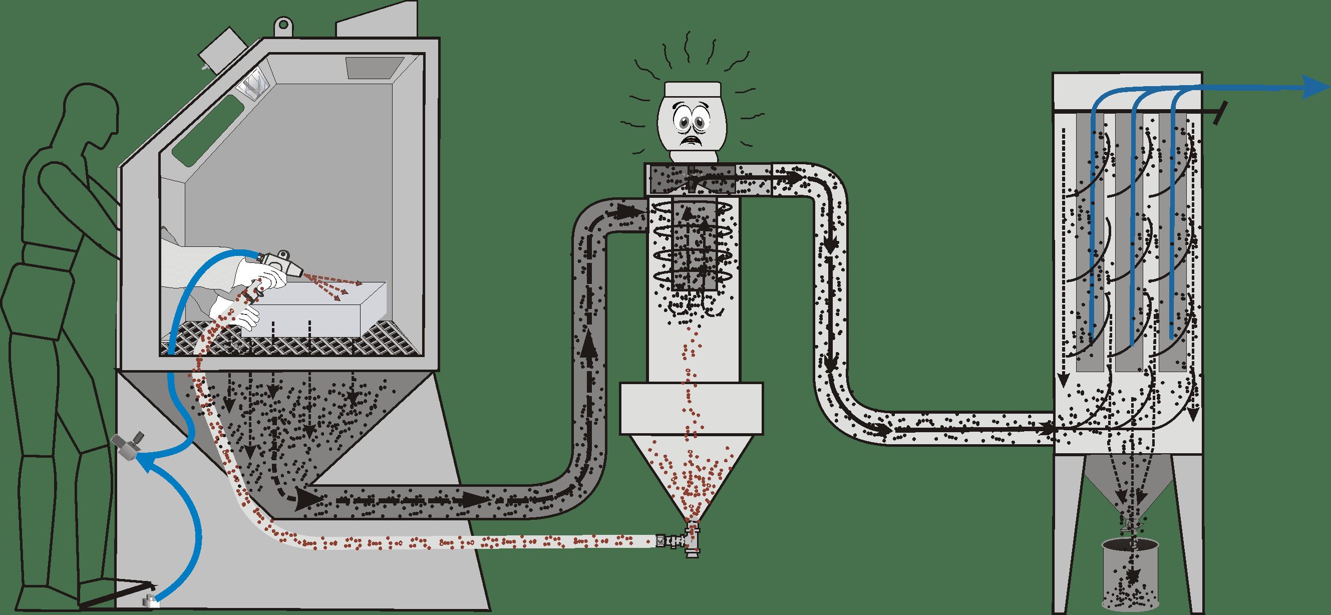 Dépoussiéreur avec turbine installée du côté sale