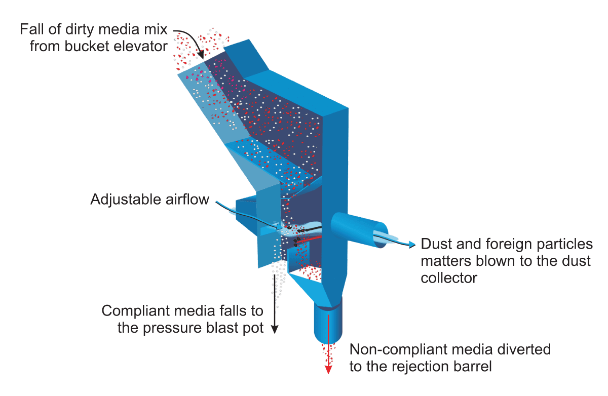 Air Wash Separator - Abrasive Media Recovery System - How it Works Diagram