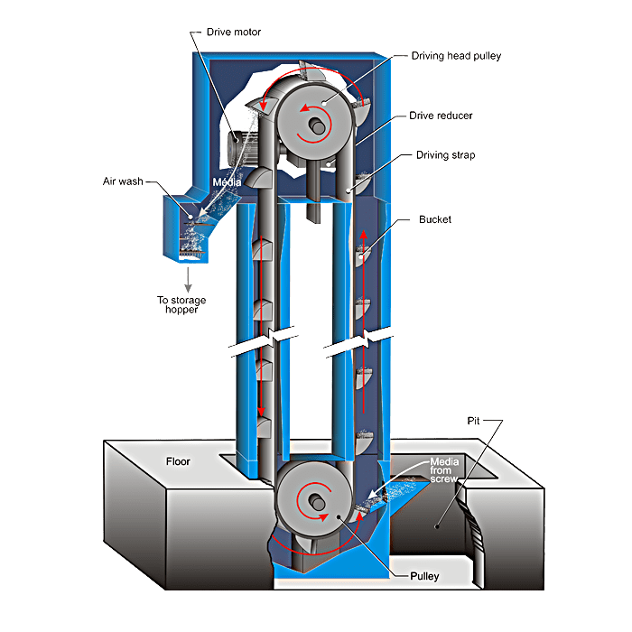 Bucket Elevator - Abrasive Media Recovery System - How it Works Diagram
