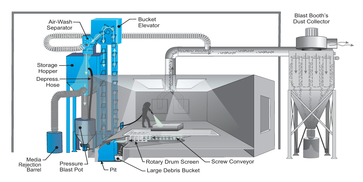 Mechanical Abrasive Recovery System for Sandblast Booth - How it Works Diagram