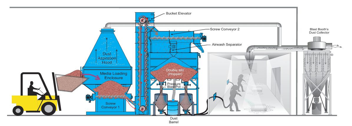 Mechanical Loading - Mechanical Abrasive Recovery System for Sandblast Booth - How It Works Diagram