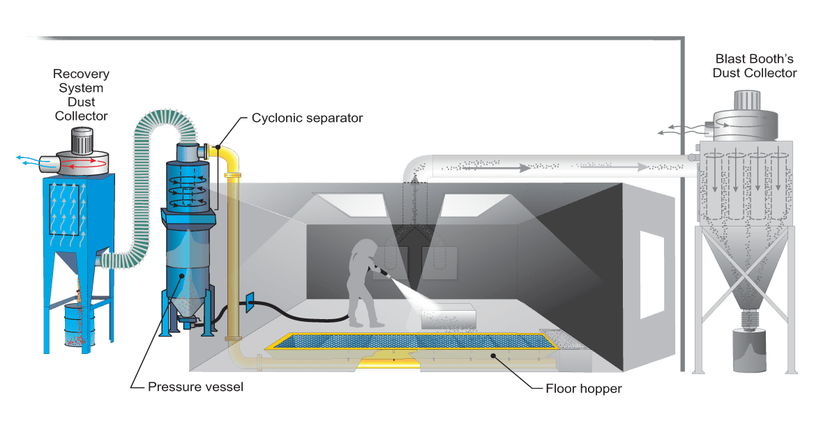 MRS200 Pneumatic Abrasive Recovery System for Sandblast Booth - How it Works Diagram