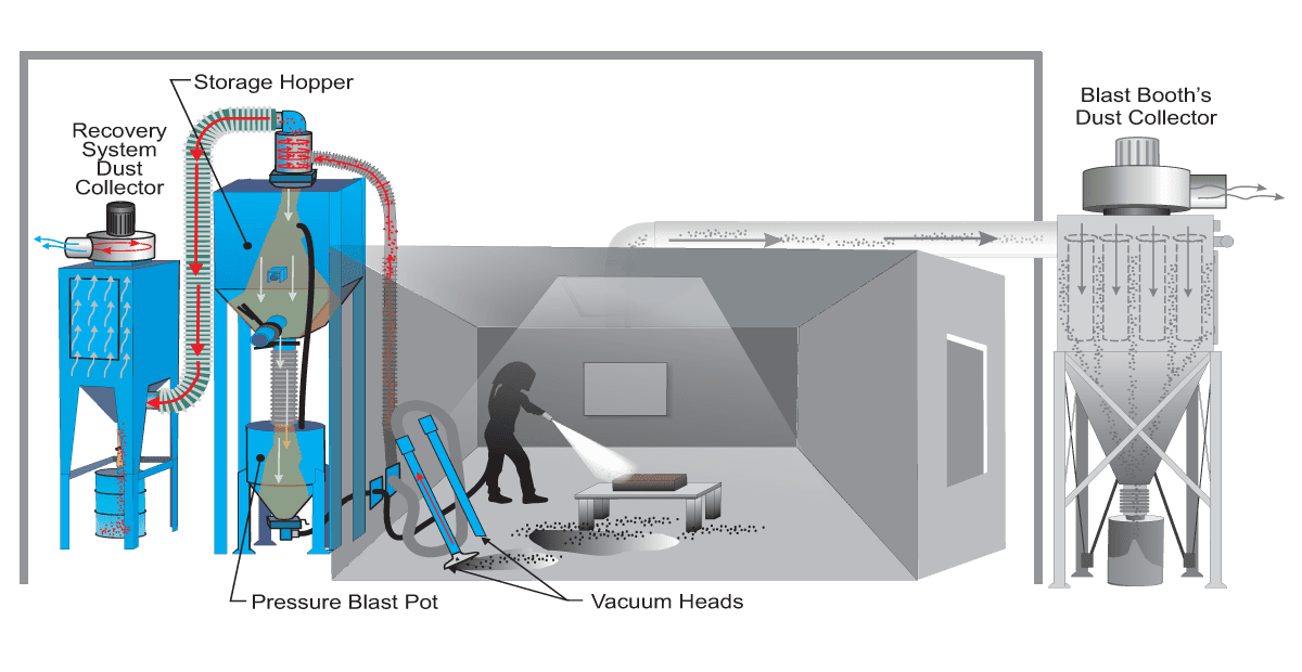 MRS500 Vacuum Head Abrasive Recovery System for Sandblast Booth - How it Works Diagram