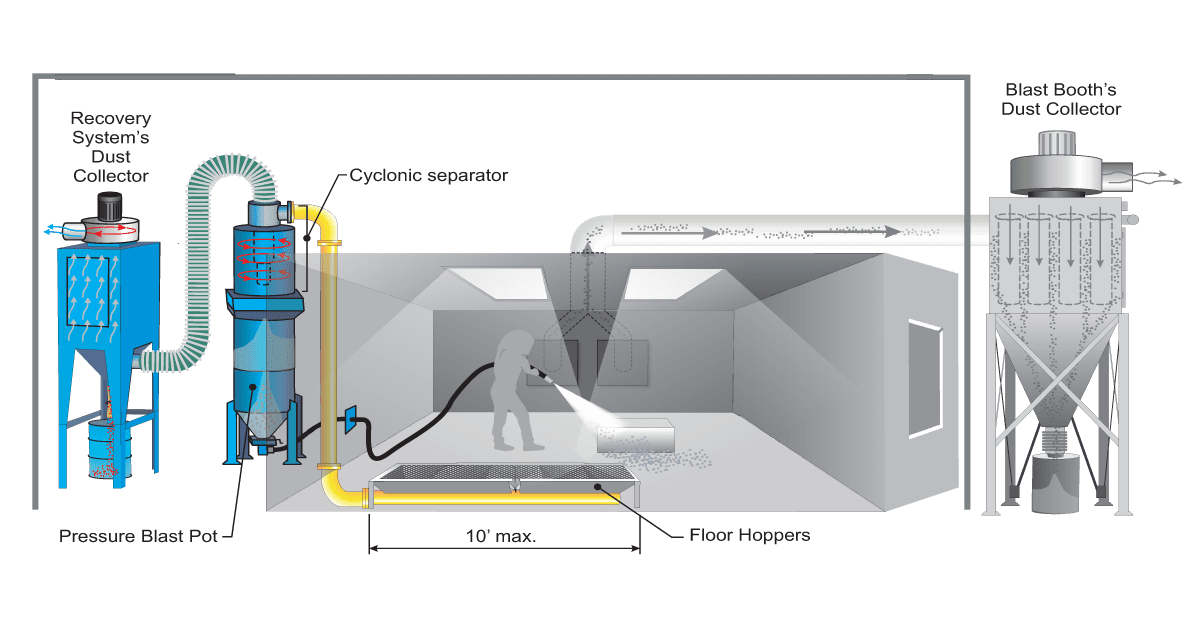 MSW1200 Pneumatic Abrasive Recovery System for Sandblast Booth - How it Works Diagram