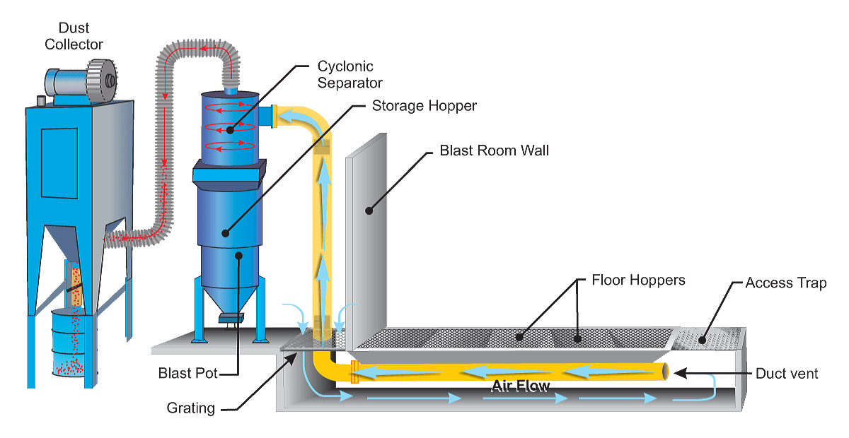 Pneumatic Abrasive Recovery System - How It Works Diagram - ISTblast